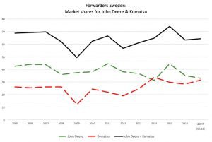 John Deere and Komatsu forwarder market shares in Sweden