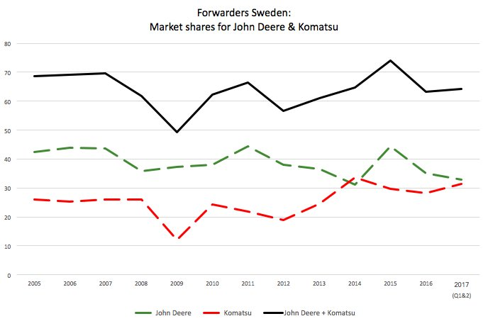 Forwarder market Sweden: Two brands on top