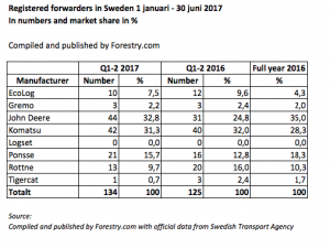 Forwarders regsitered at the Swedish market Q1-2 2017 by brand