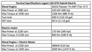 Logset 12H GTX ELectric-Hybrid technical specification