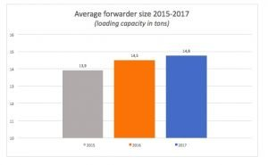 Swedish forwarder market in average size