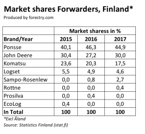 Finnish forwarder market shares