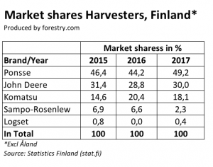 Finnish-harvester-market-shares