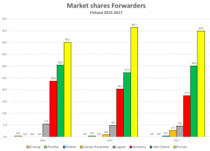 Finnish forwarder market shares in percent