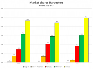 Finnish harvester market shares in percent