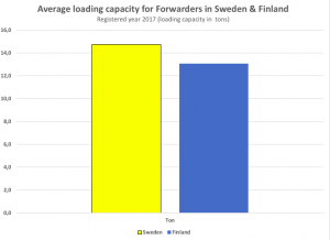 forwarder loading capacity in average sweden and finland