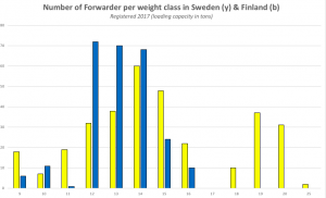 forwarder sales by weight class in Finland and Sweden