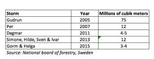 storm-impact-swedish-forests-2005-2017