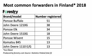 Finland CTL 2018 most common forwarder