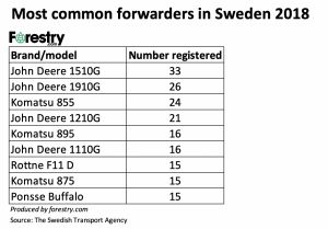 CTL Sweden 2018 most common forwarders