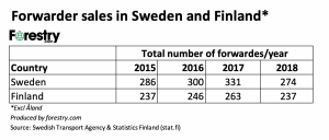CTL 2018 forwarder sales Sweden and Finland