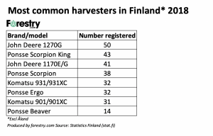 Finland CTL 2018 most sold harvesters