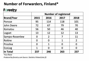 Finland CTL 2018 number of sold forwarders
