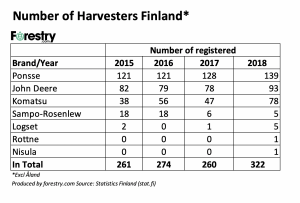 Finlan CTL 2018 numbers sold harvesters