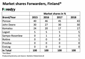 Finland-CTL-2018-forwarders market share