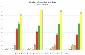 Finland CTL forwarders market share table