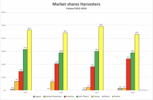 market share table harvesters CTL Finland